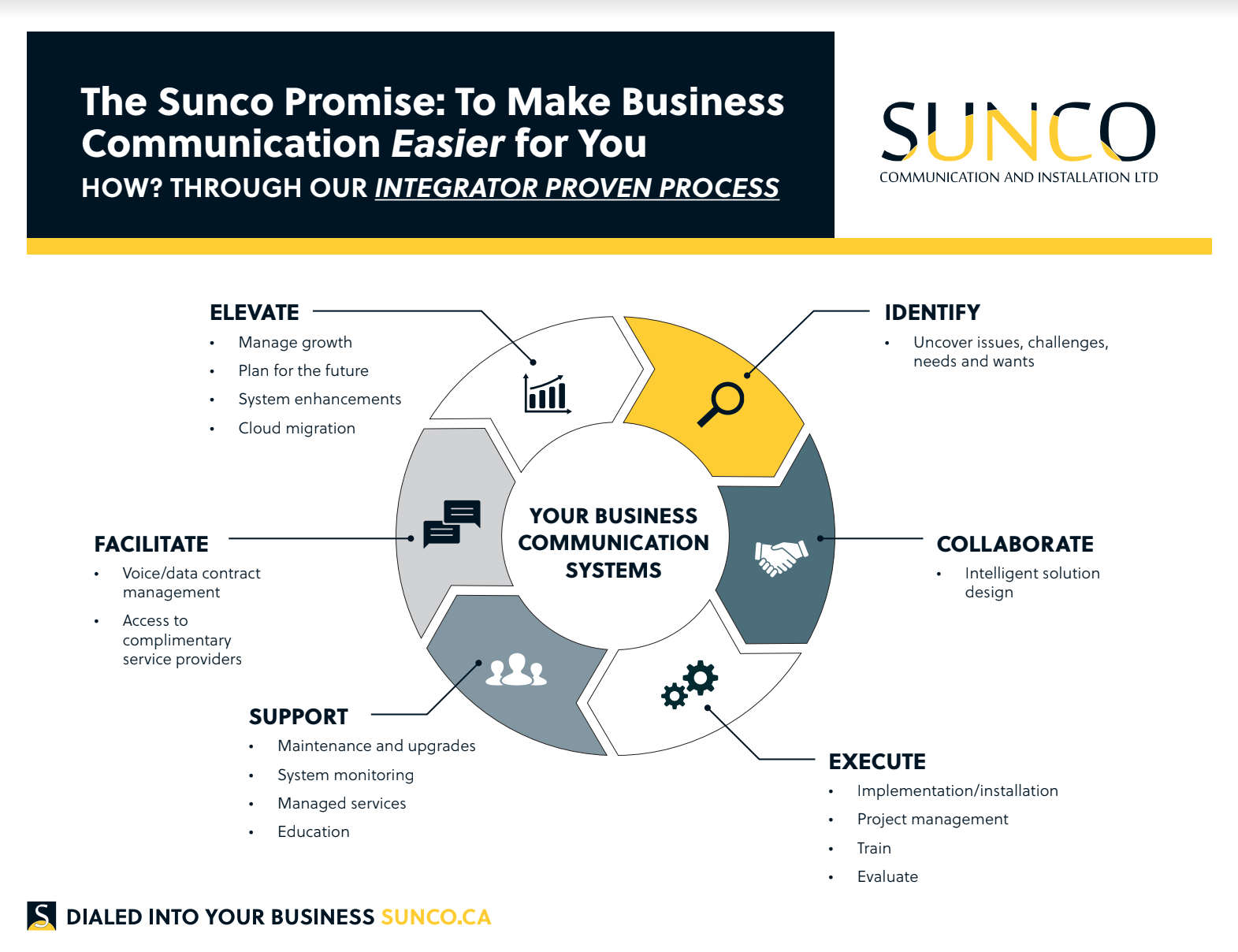 Chart of Sunco's Integrator Proven Process that drives business internet edmonton